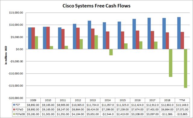 Cisco Systems Free Cash Flows Passive-Income-Pursuit.com