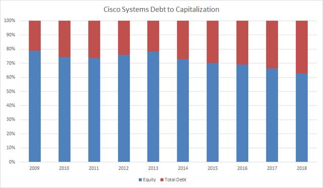 Cisco Systems Debt to Capitalization Passive-Income-Pursuit.com