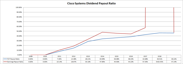 Cisco Systems Dividend Payout Ratios Passive-Income-Pursuit.co