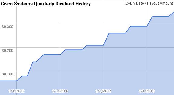 Cisco Systems Dividend History Passive-Income-Pursuit.com