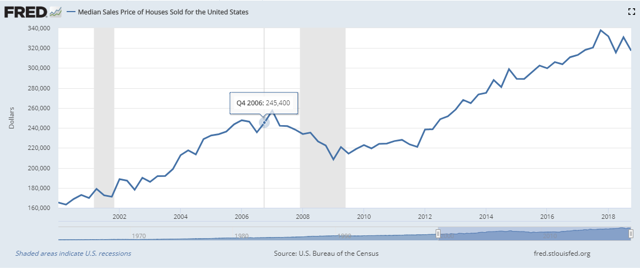 US median house prices