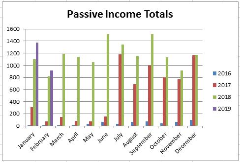 February 2019 - Passive Income