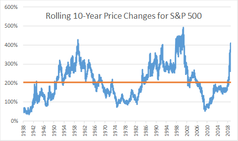 Rolling 10-year returns for S&P 500