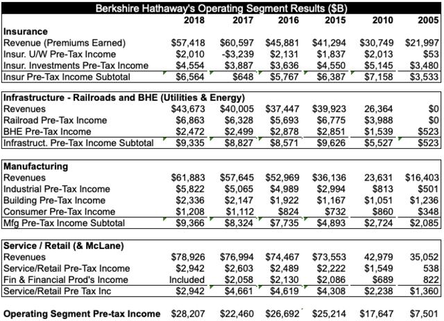 Berkshire Financial Results