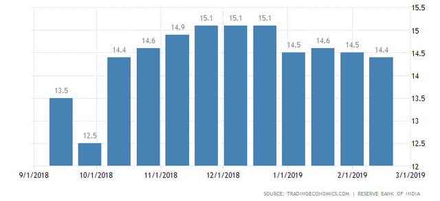 Indian loan growth 2019