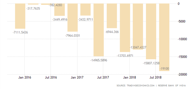 India current account 2019
