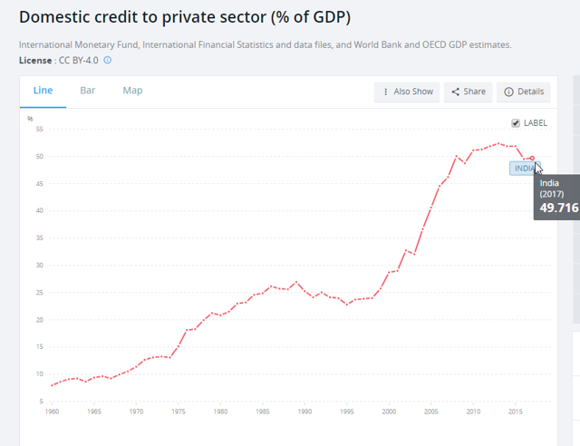 India private sector debt % of GDP