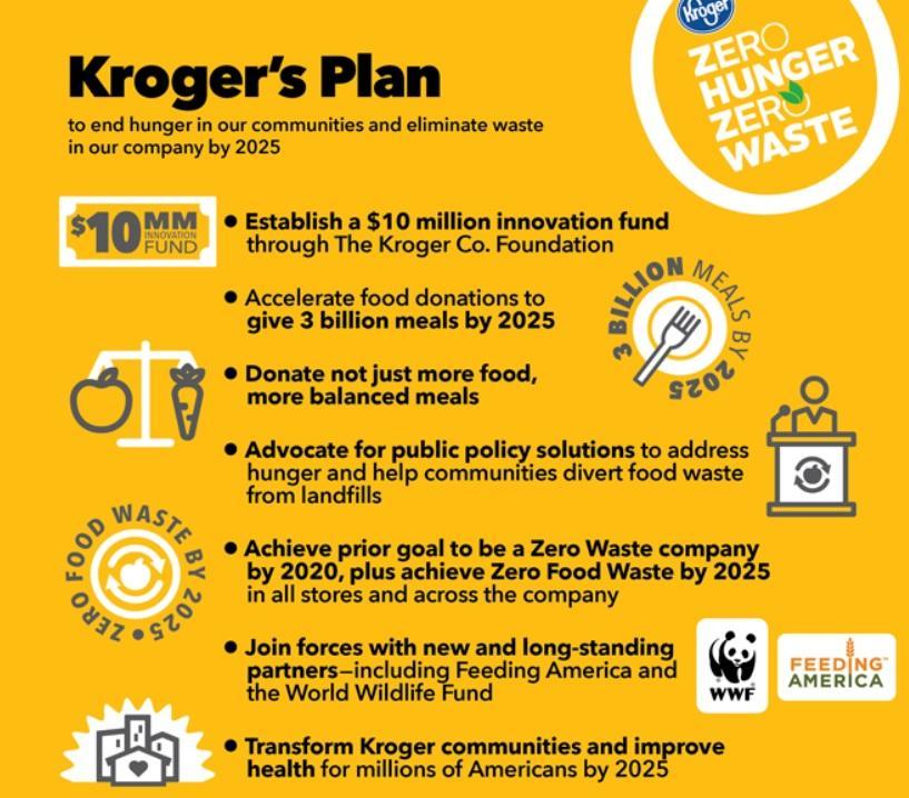 Should You Visit Kroger? - The Kroger Co  (NYSE:KR