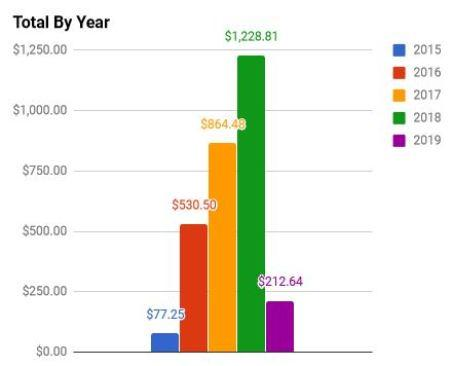 February 2019 Year Dividends