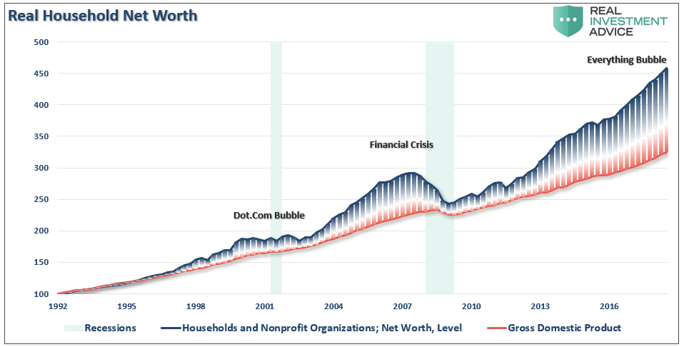 https://static.seekingalpha.com/uploads/2019/3/8/saupload_Household-NetWorth-GDP-030519.png