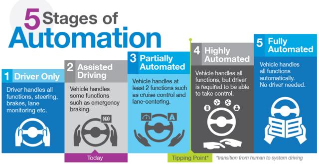5 Levels of Autonomous Driving Technology