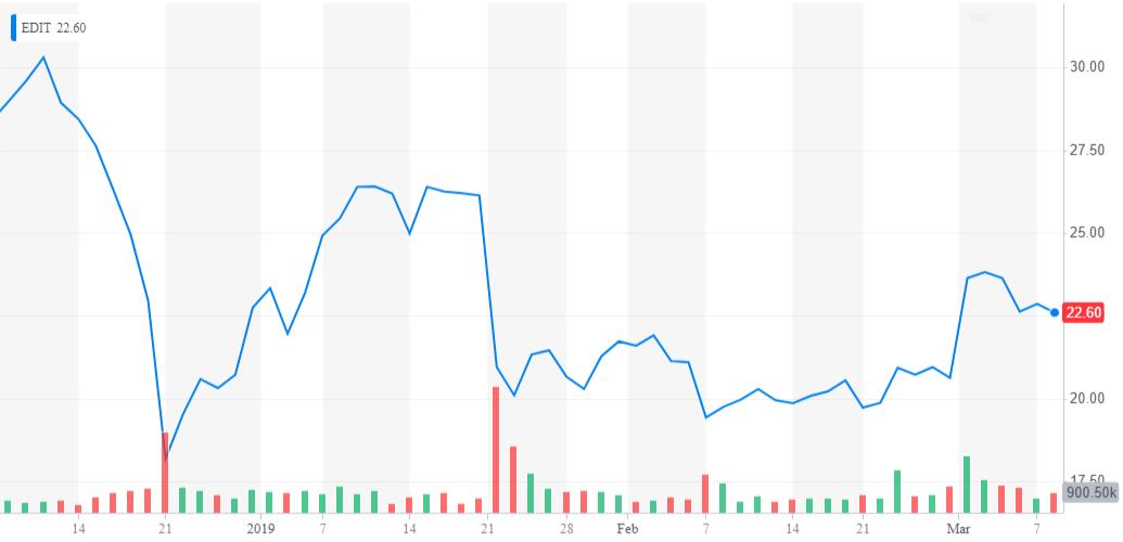 5 Stocks Insiders Are Buying | Seeking Alpha