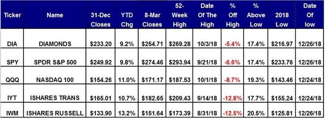Scorecard For Five Equity ETFs