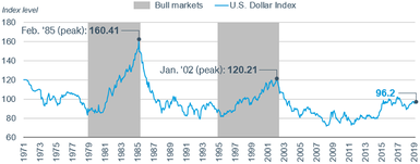 The U.S. dollar experienced a major bull market relative to a basket of foreign currencies, from 1979 to 1985 and from 1995 to 2002.