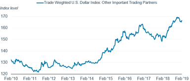 The value of the dollar against the Trade-Weighted U.S. Dollar Index: Other Important Trading Partners has risen from 121.86 index points on July 29, 2011, to 169.15 points on November 23, 2018.