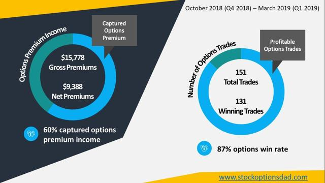 Figure 2 – Details for options trades that were executed over the previous 6 months displaying 60% premium capture and 87% option contract success rate