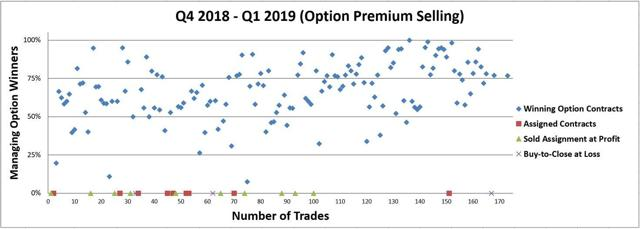 Figure 4 – Detailed trade ledger with outcomes of each trade and profit realized (e.g. if an option is sold for a net premium of $100 and then managed for a buy-to-close for a net of $10 then a 90% net realized gain is logged)