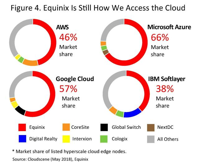 Figure 4. Equinix is Still How We Access the Cloud