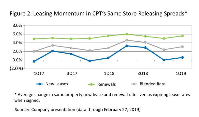 Figure 2. Leasing Momentum at Camden Property Trust