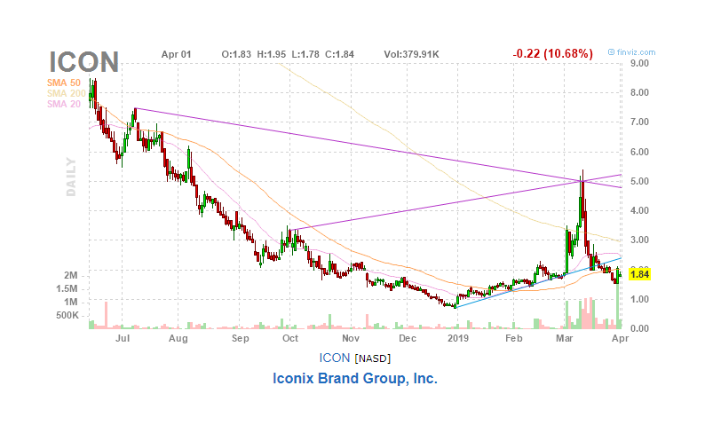 Iconix Turnaround? - Iconix Brand Group, Inc  (NASDAQ:ICON