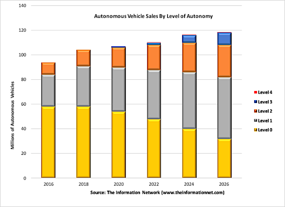 Autonomous Vehicles: Not Much Of An Impact On Micron