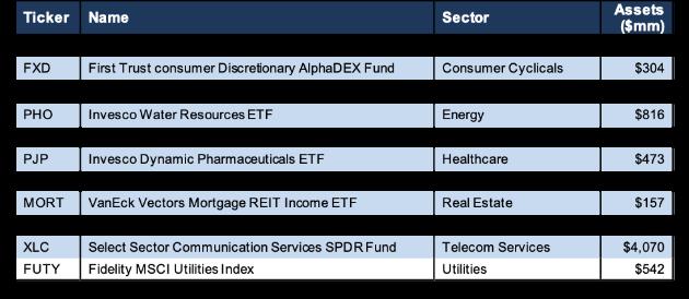 Best Sector ETFs 1Q19