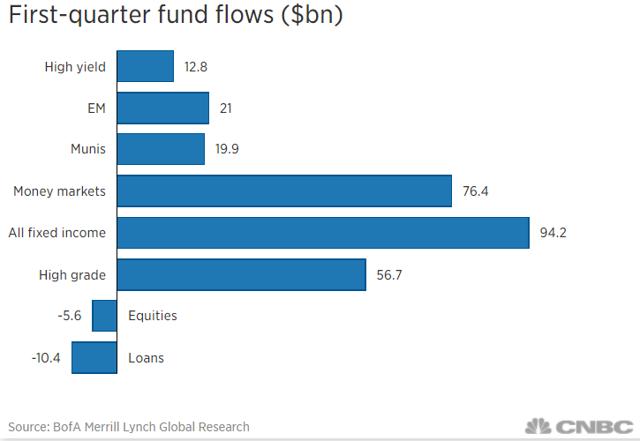 First-Quarter Fund Flows