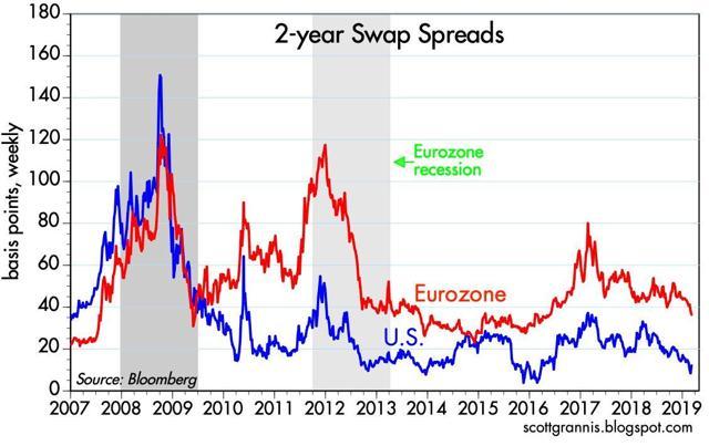 2-Year Swap Spreads