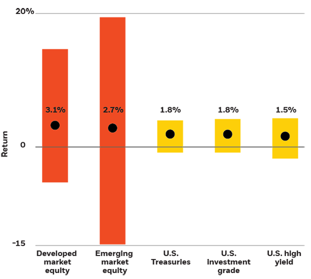 Performance of selected assets during U.S. late-cycle quarters, 1988-2019