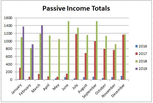March 2019 Passive Income Update