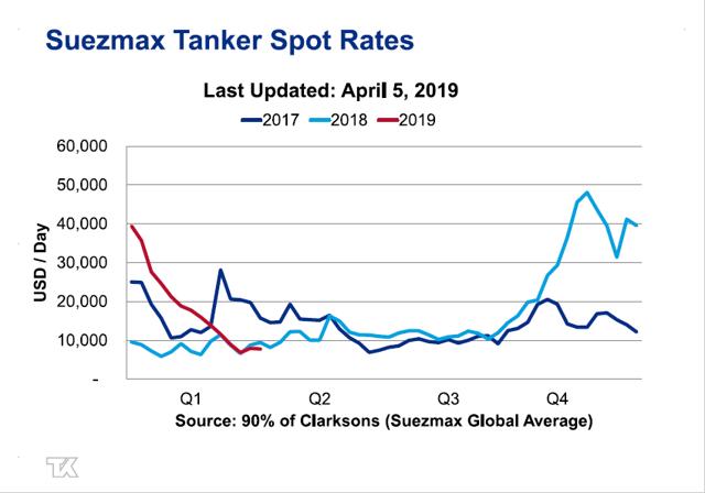 Suezmax Rates