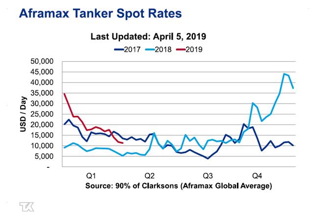 Aframax Rates