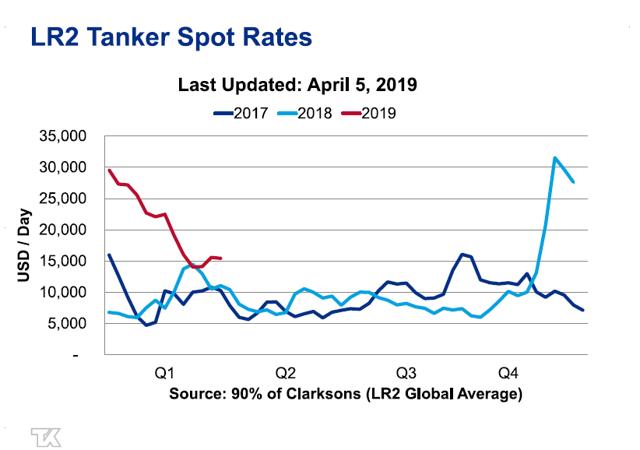 LR2 Tanker Rates