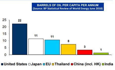 Oil Consumption Comparison