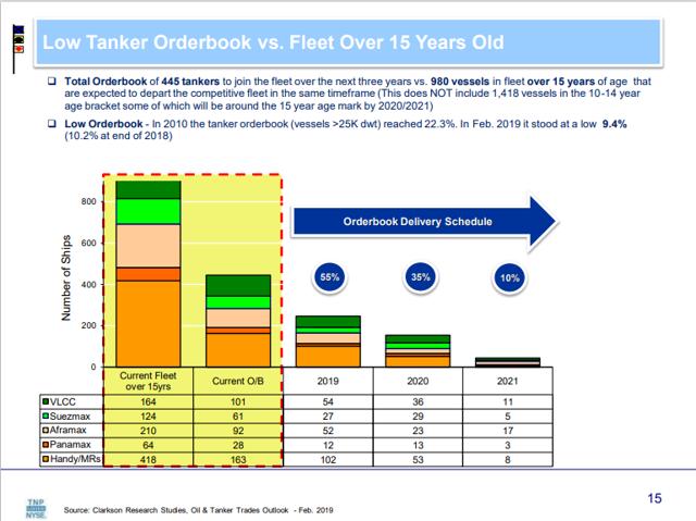 Tanker Orderbook