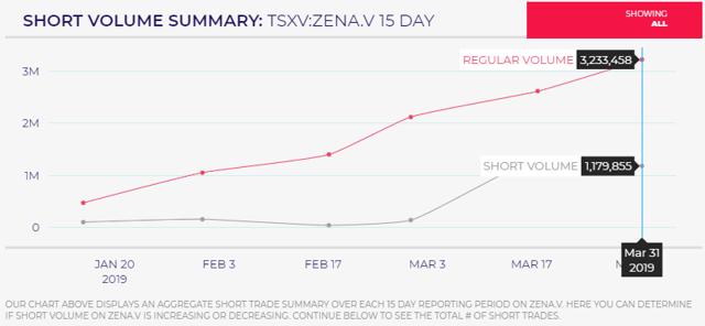 Short Data Zenabis
