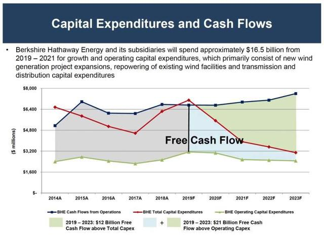 Berkshire Hathaway Energy Capex