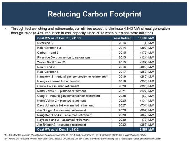 Berkshire Hathaway Energy Replacing Coal