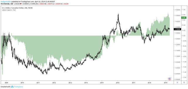 USD/CAD Yield Differential