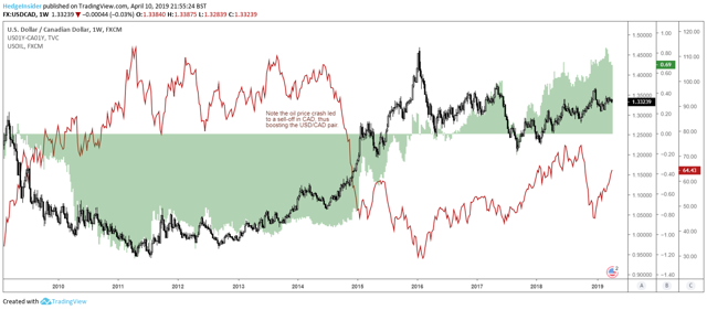 USD/CAD and Oil