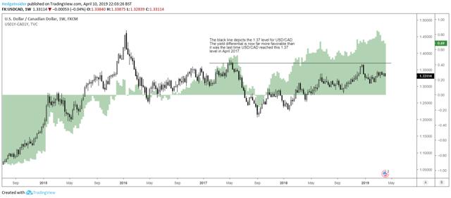 USD/CAD 1.37 Level