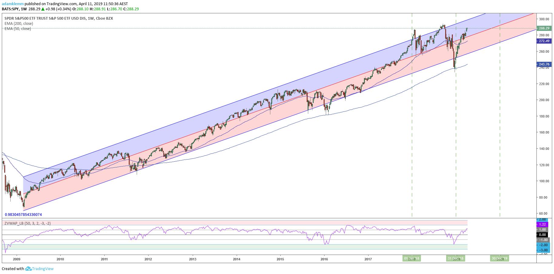 Markets Continue To Surge Despite Foamy Fundamentals  - Adam