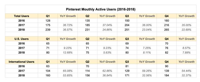 Pinterest MAU 2016-2018