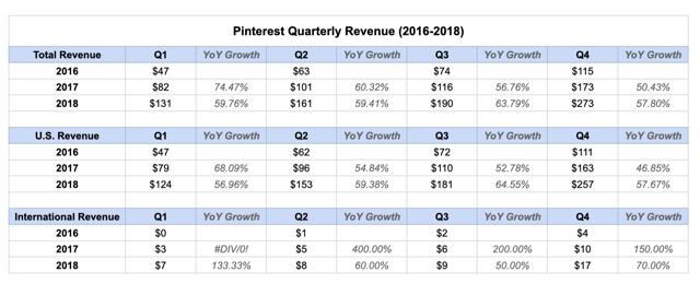 Pinterest Revenue 2016-2018