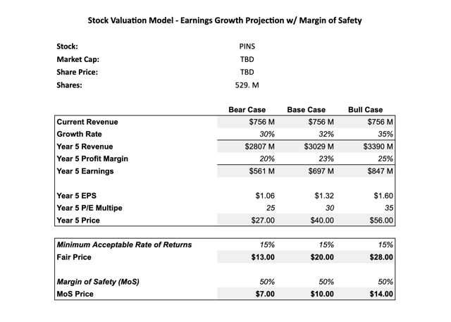 Pinterest Valuation Model