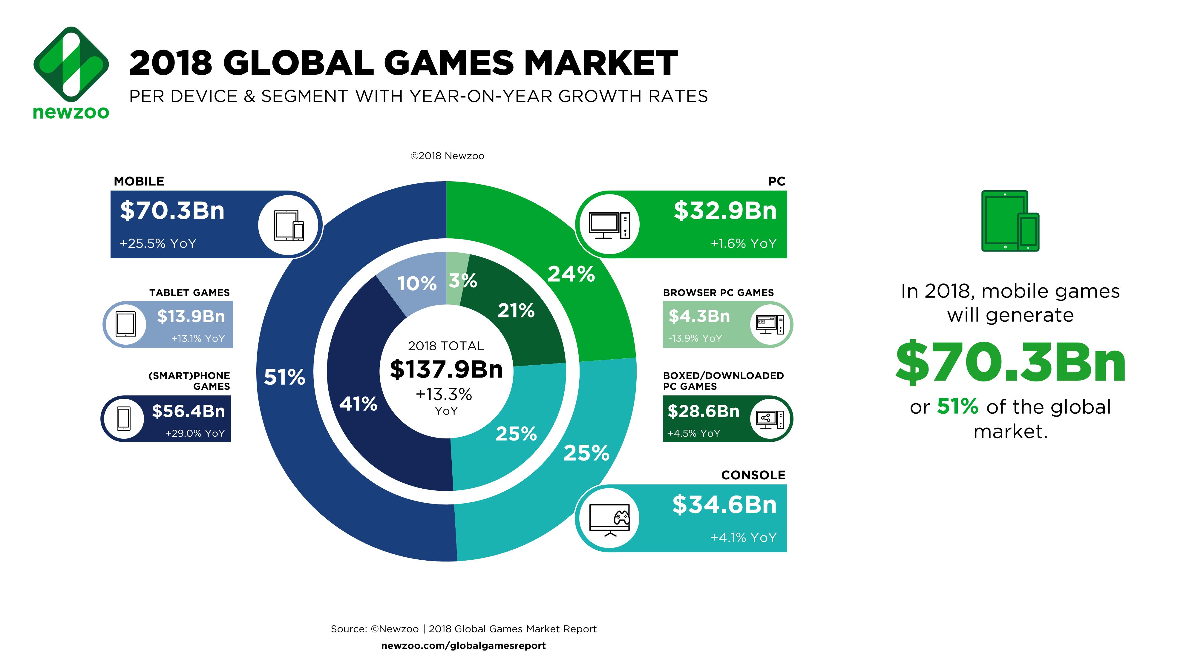 Activision Blizzard: It's A New Era