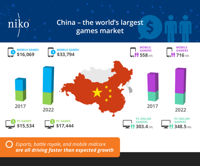 Image result for mobile gaming china charts