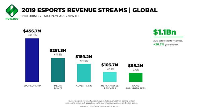 Newzoo: Global Esports Revenue Streams 2019