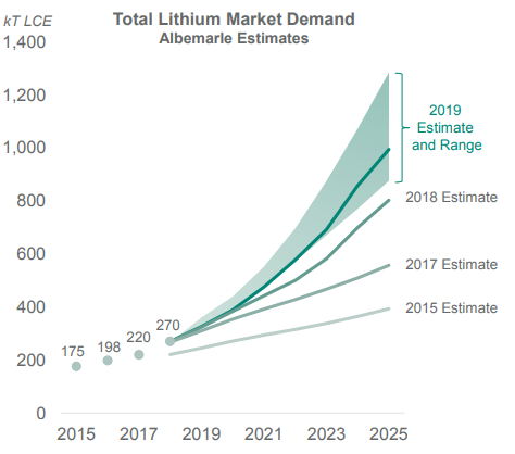 lithium demand outlook