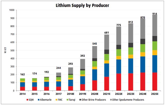 lithium supply forecast